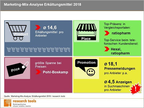 Überblick zur Marketing-Mix-Analyse Erkältungsmittel 2018 (Foto: research tools)