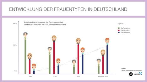 Die Entwicklung der drei identifizierten Frauentypen in Deutschland (Grafik: Jörn Pollex)