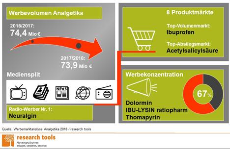 Überblick zur Marketing-Mix-Analyse zu Schmerzmitteln (Foto: research tools)