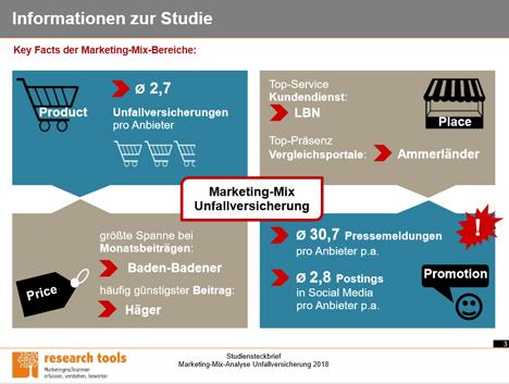 Überblick zur Marketing-Mix-Analyse Unfallversicherung 2018 (Foto: research tools)